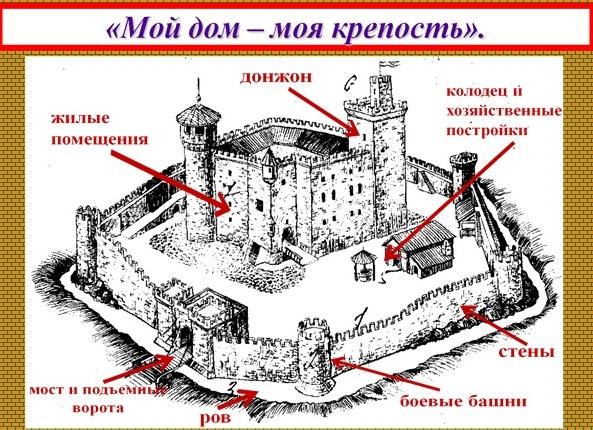 на схему «Устройство замка